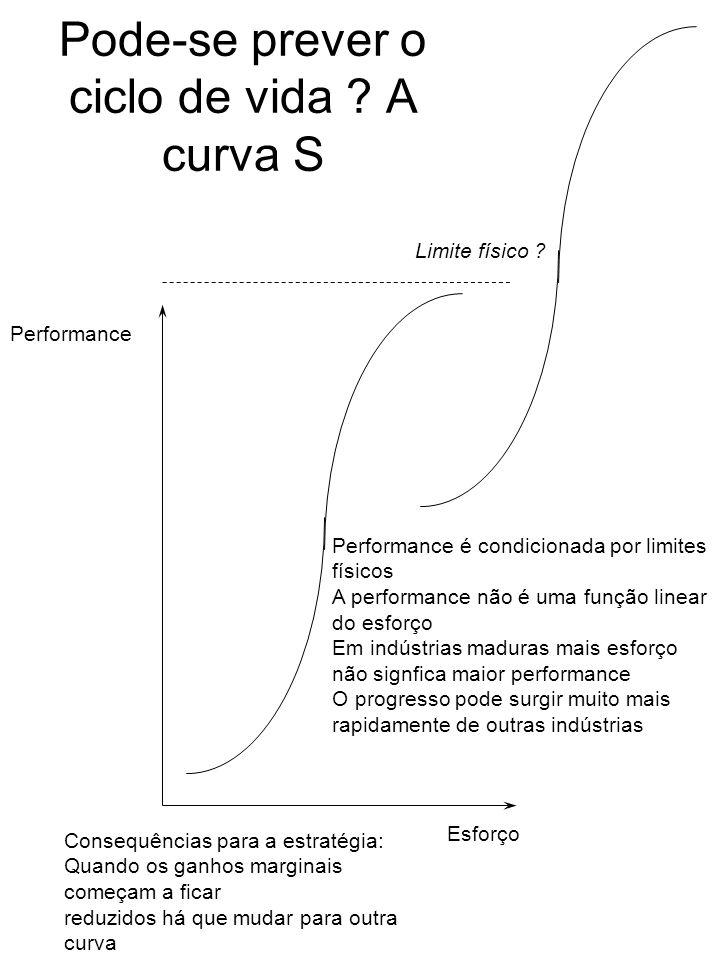 Pode-se prever o ciclo de vida ? A curva S Performance Esforço Limite físico ? Performance é condicionada por limites físicos A performance não é uma