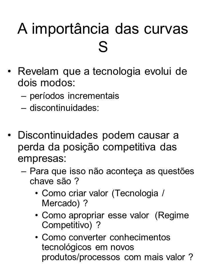 A importância das curvas S Revelam que a tecnologia evolui de dois modos: –períodos incrementais –discontinuidades: Discontinuidades podem causar a pe