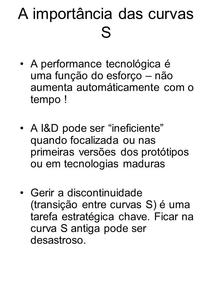 A importância das curvas S A performance tecnológica é uma função do esforço – não aumenta automáticamente com o tempo ! A I&D pode ser ineficiente qu