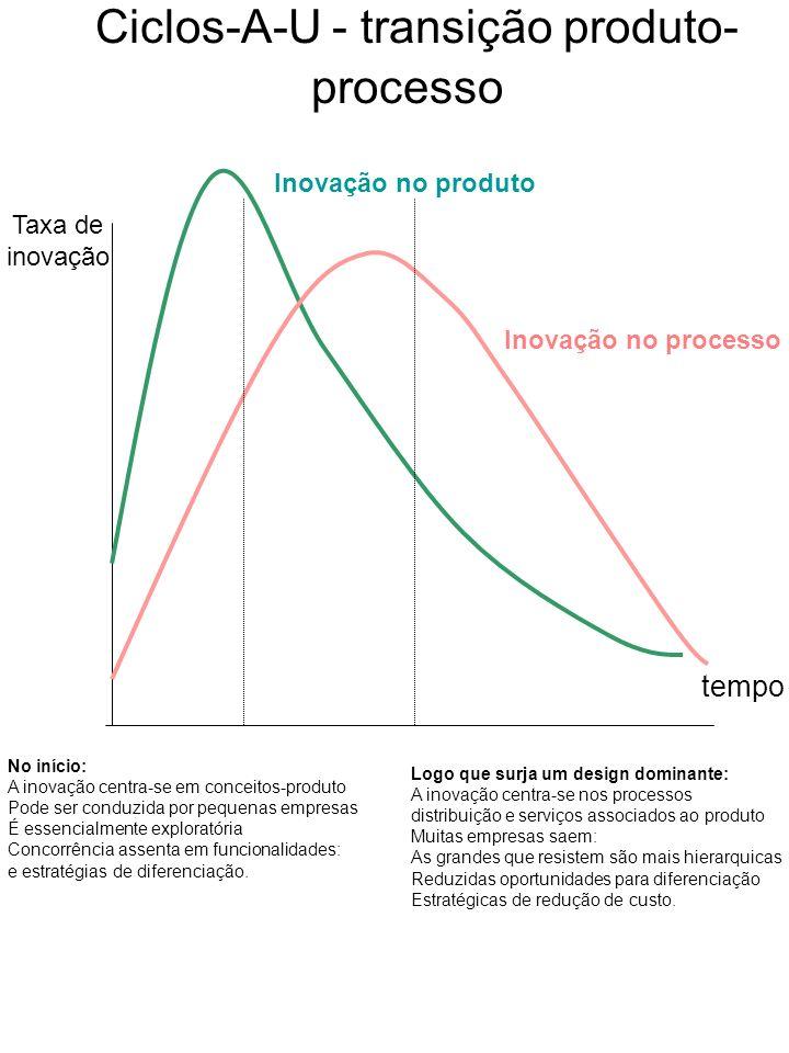 Taxa de inovação tempo Inovação no processo Inovação no produto Ciclos-A-U - transição produto- processo No início: A inovação centra-se em conceitos-