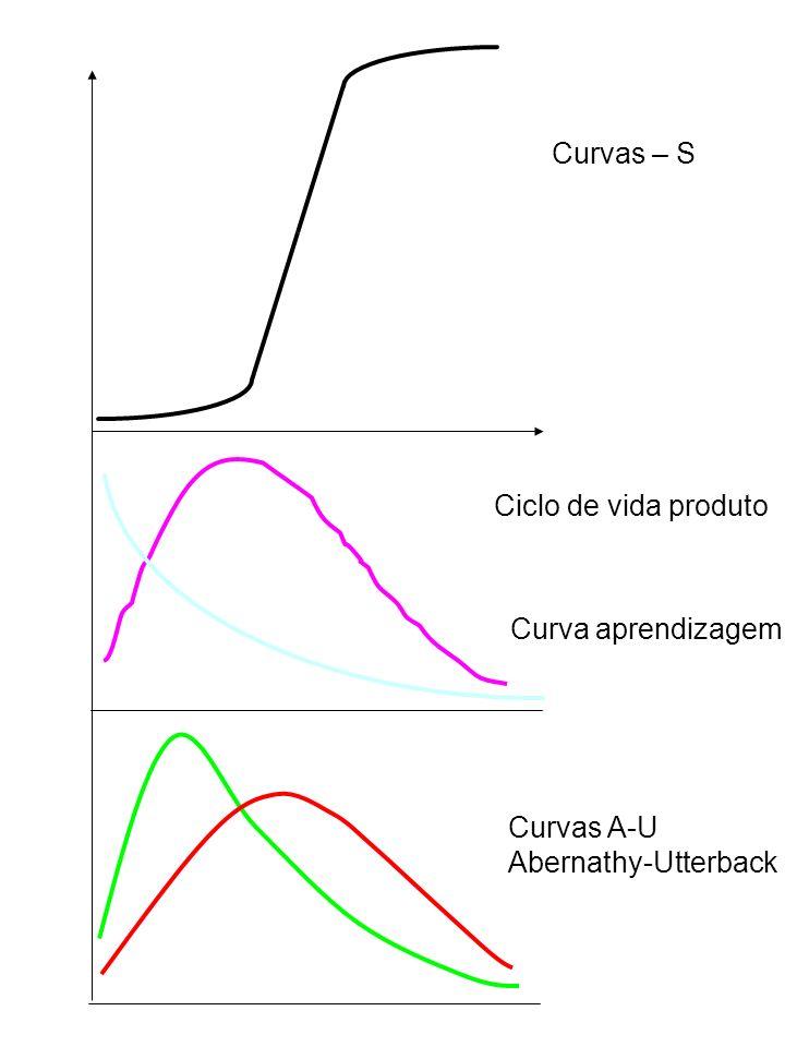 Curva aprendizagem Curvas A-U Abernathy-Utterback Ciclo de vida produto Curvas – S