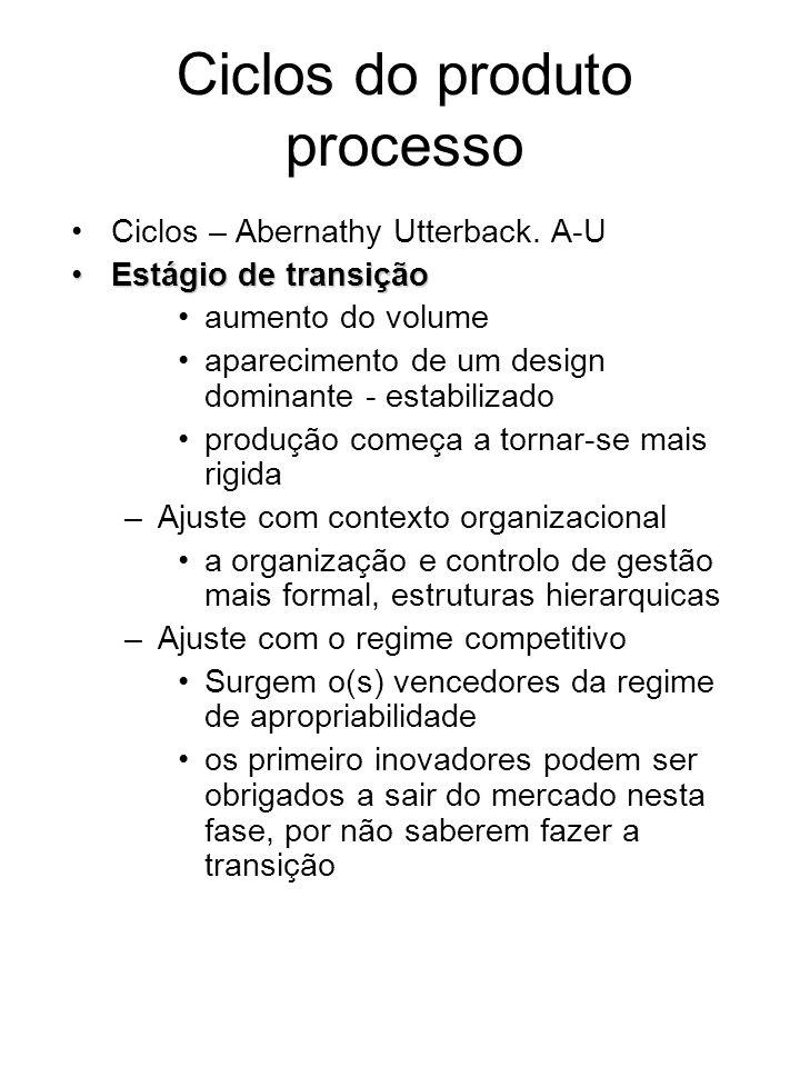 Ciclos do produto processo Ciclos – Abernathy Utterback. A-U Estágio de transiçãoEstágio de transição aumento do volume aparecimento de um design domi