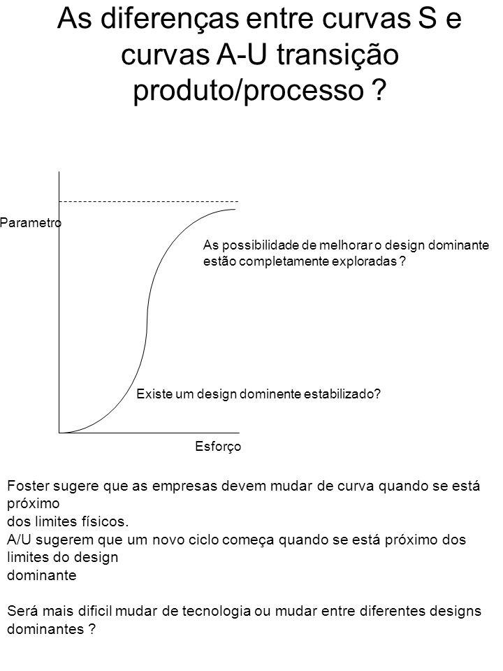 As diferenças entre curvas S e curvas A-U transição produto/processo ? Esforço Parametro Existe um design dominente estabilizado? As possibilidade de