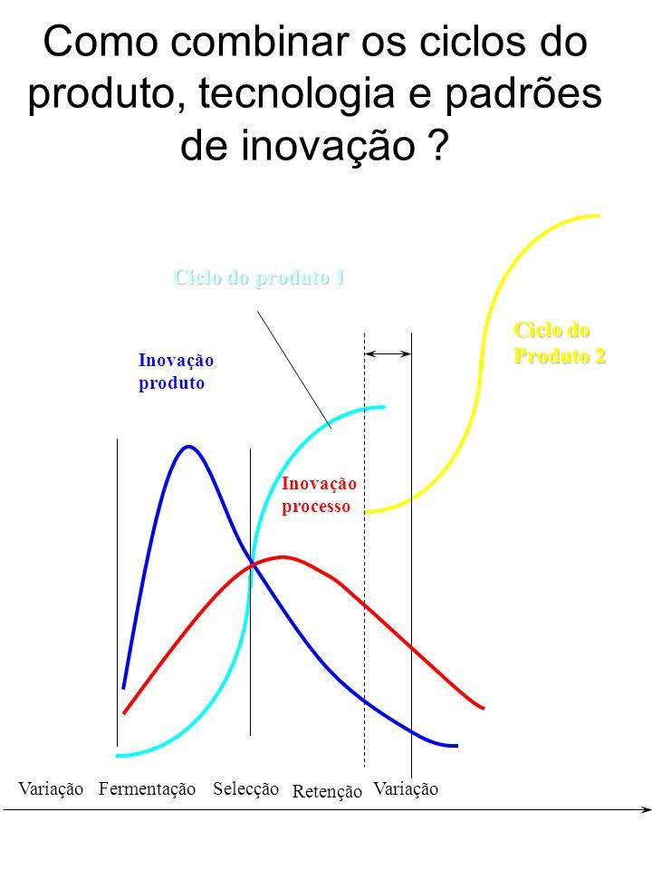 Como combinar os ciclos do produto, tecnologia e padrões de inovação ? Inovação processo Inovação produto Variação Ciclo do produto 1 Ciclo do Produto