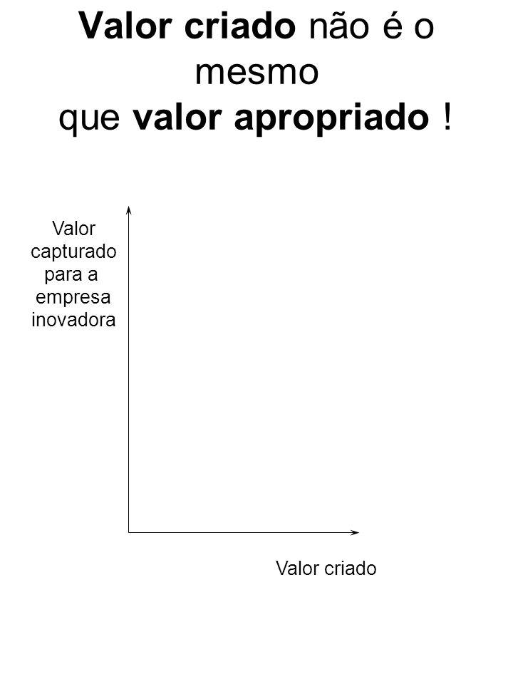 Valor criado não é o mesmo que valor apropriado ! Valor capturado para a empresa inovadora Valor criado