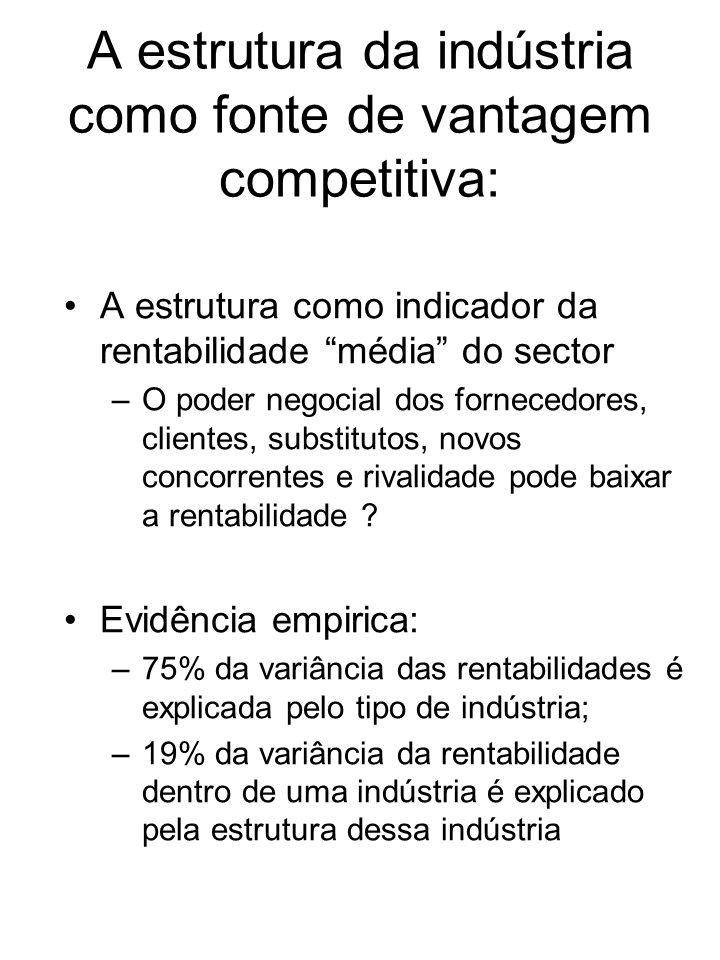 A estrutura da indústria como fonte de vantagem competitiva: A estrutura como indicador da rentabilidade média do sector –O poder negocial dos fornece
