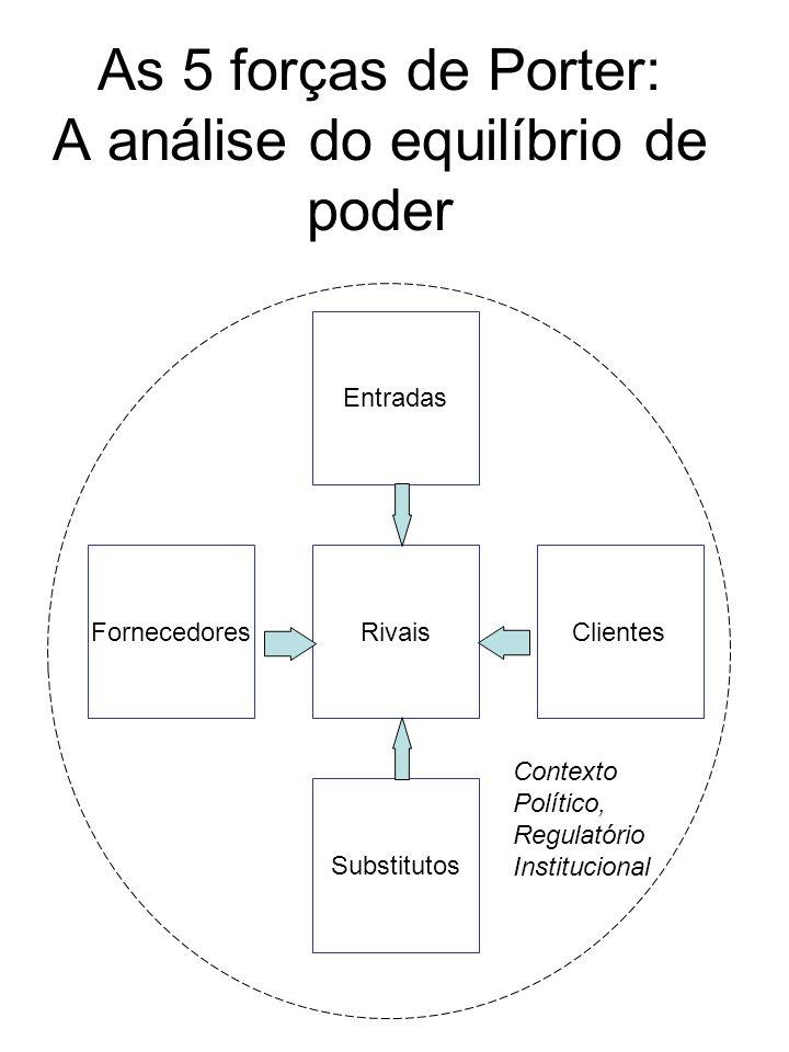 As 5 forças de Porter: A análise do equilíbrio de poder Entradas Substitutos Fornecedores Clientes Rivais Contexto Político, Regulatório Institucional