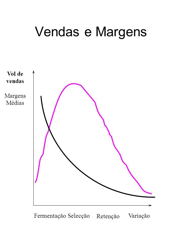Vendas e Margens FermentaçãoSelecçãoVariação Vol de vendas Margens Médias Retenção