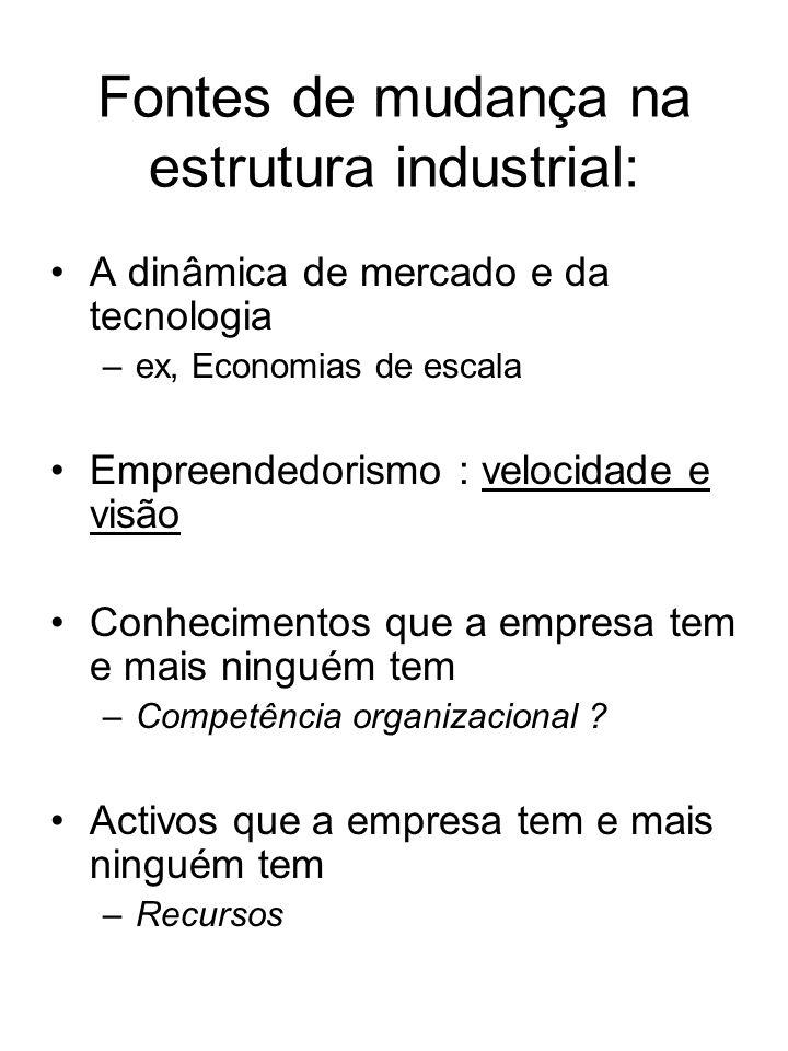 Fontes de mudança na estrutura industrial: A dinâmica de mercado e da tecnologia –ex, Economias de escala Empreendedorismo : velocidade e visão Conhec