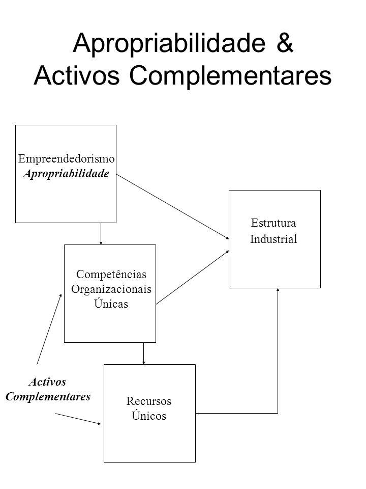 Apropriabilidade & Activos Complementares Estrutura Industrial Empreendedorismo Apropriabilidade Competências Organizacionais Únicas Recursos Únicos A