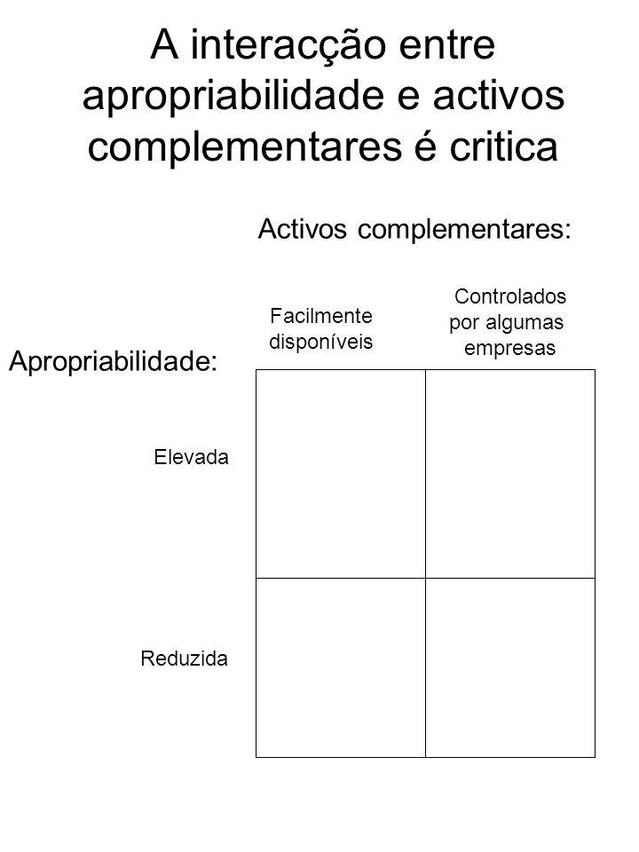 A interacção entre apropriabilidade e activos complementares é critica Apropriabilidade: Elevada Reduzida Activos complementares: Facilmente disponíve