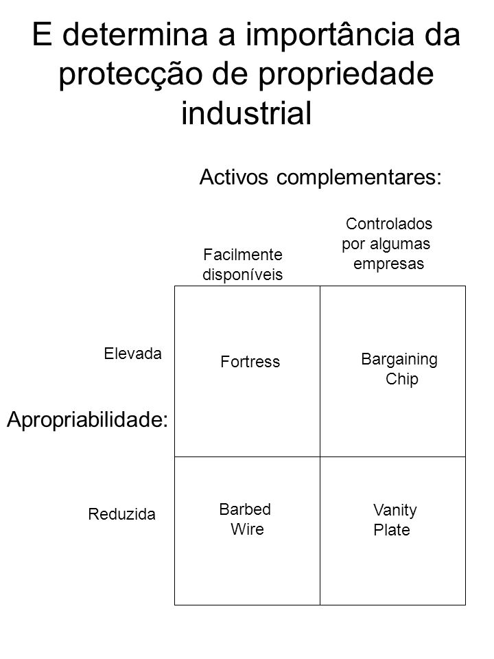 E determina a importância da protecção de propriedade industrial Apropriabilidade: Elevada Reduzida Activos complementares: Facilmente disponíveis Con