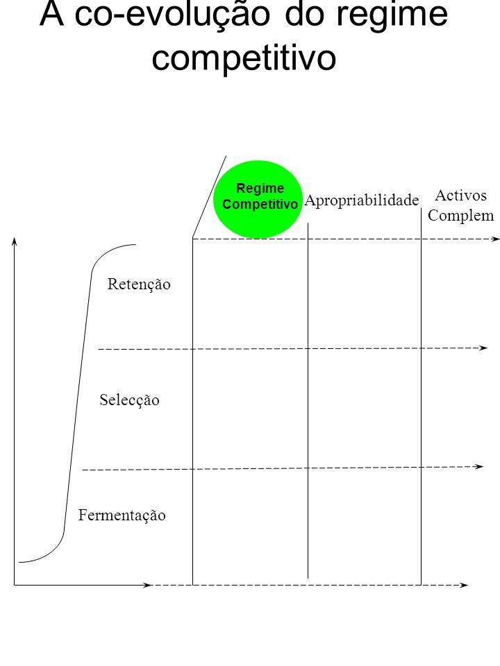 A co-evolução do regime competitivo Fermentação Selecção Retenção Activos Complem Apropriabilidade Regime Competitivo