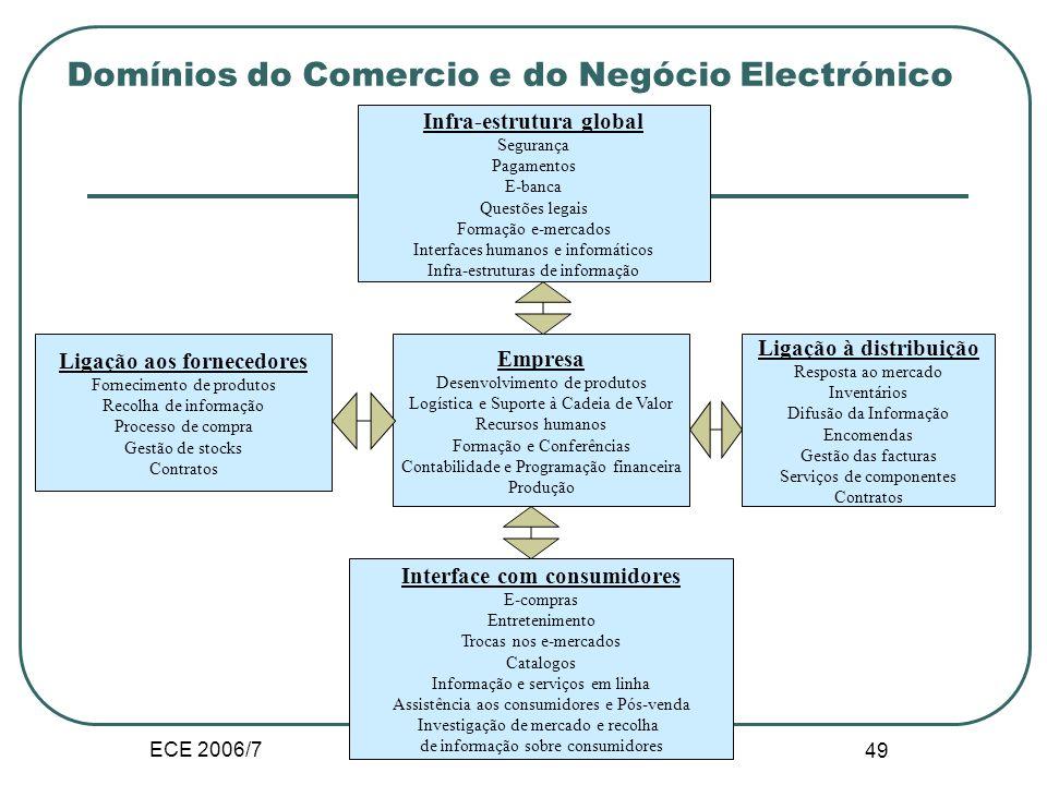 ECE 2006/7 Choi & al. (1997) 48 II.A.2. Dimensões do Comércio Electronico