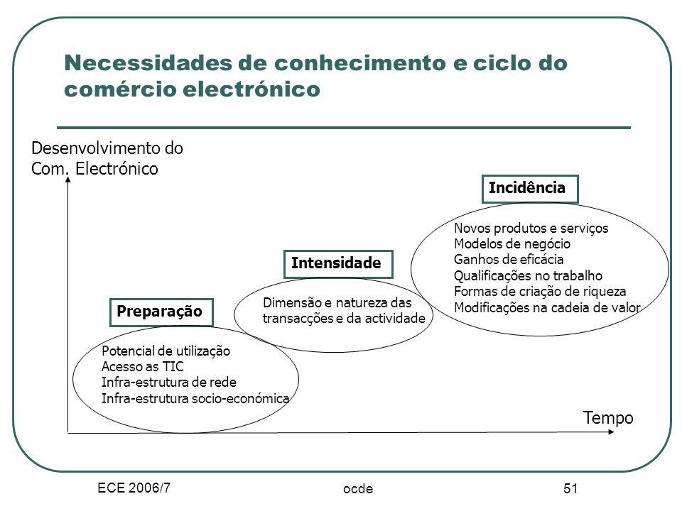 ECE 2006/7 50 II.A.3. Ciclo de vida do Com.Elect. Preparação das infra-estruturas, obstáculos e massa critica na economia de rede. Ex. indicadores: nº