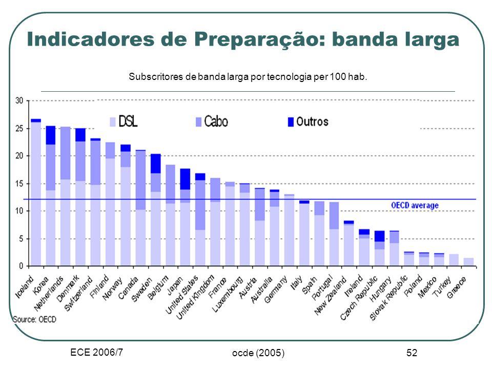 ECE 2006/7 ocde 51 Necessidades de conhecimento e ciclo do comércio electrónico Preparação Potencial de utilização Acesso as TIC Infra-estrutura de re