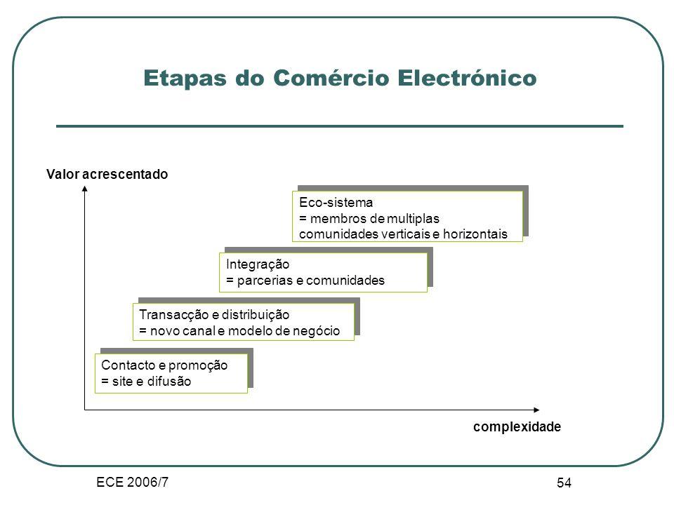 ECE 2006/7 eurostat 53 Indicadores de intensidade: compras e vendas na Internet por classe de dimensão