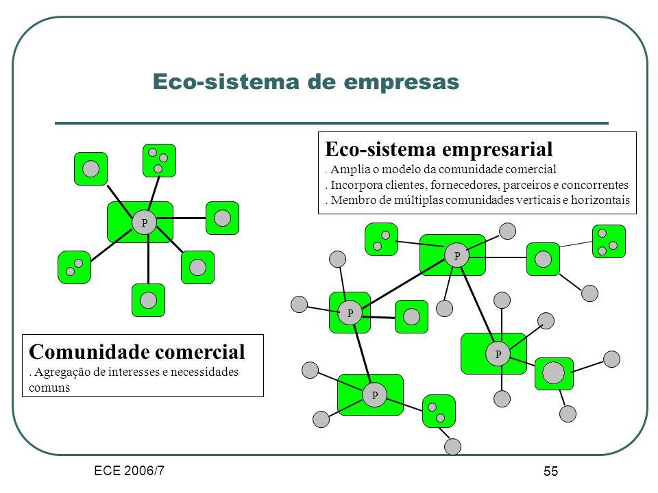 ECE 2006/7 54 Etapas do Comércio Electrónico complexidade Contacto e promoção = site e difusão Contacto e promoção = site e difusão Transacção e distribuição = novo canal e modelo de negócio Transacção e distribuição = novo canal e modelo de negócio Integração = parcerias e comunidades Integração = parcerias e comunidades Valor acrescentado Eco-sistema = membros de multiplas comunidades verticais e horizontais Eco-sistema = membros de multiplas comunidades verticais e horizontais