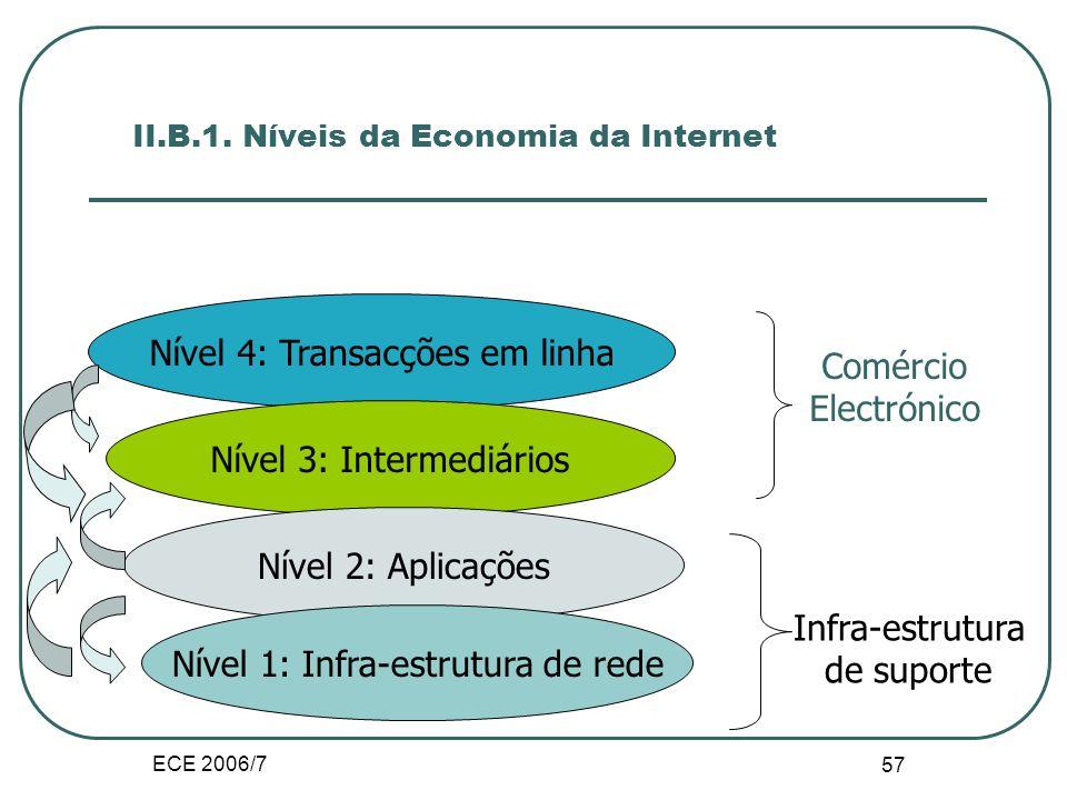 ECE 2006/7 56 II.B. Economia da Internet O enquadramento em termos de hierarquia visa por em evidência a complexidade e a diversidade das funções da i
