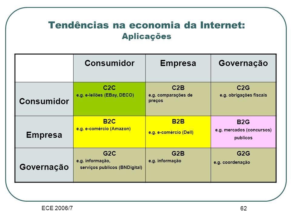 ECE 2006/7 61 Tendências na economia da Internet : Inovação Digitalização: bits vs. átomos físicos, custo de transporte independente da distância, ben