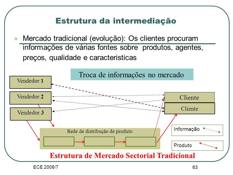 ECE 2006/7 62 Tendências na economia da Internet: Aplicações ConsumidorEmpresaGovernação Consumidor C2C e.g. e-leilões (EBay, DECO) C2B e.g. comparaçõ