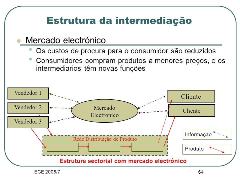 ECE 2006/7 63 Estrutura da intermediação Vendedor 1 Vendedor 2 Vendedor 3 Cliente Rede de distribução de produto Informação Produto Estrutura de Merca