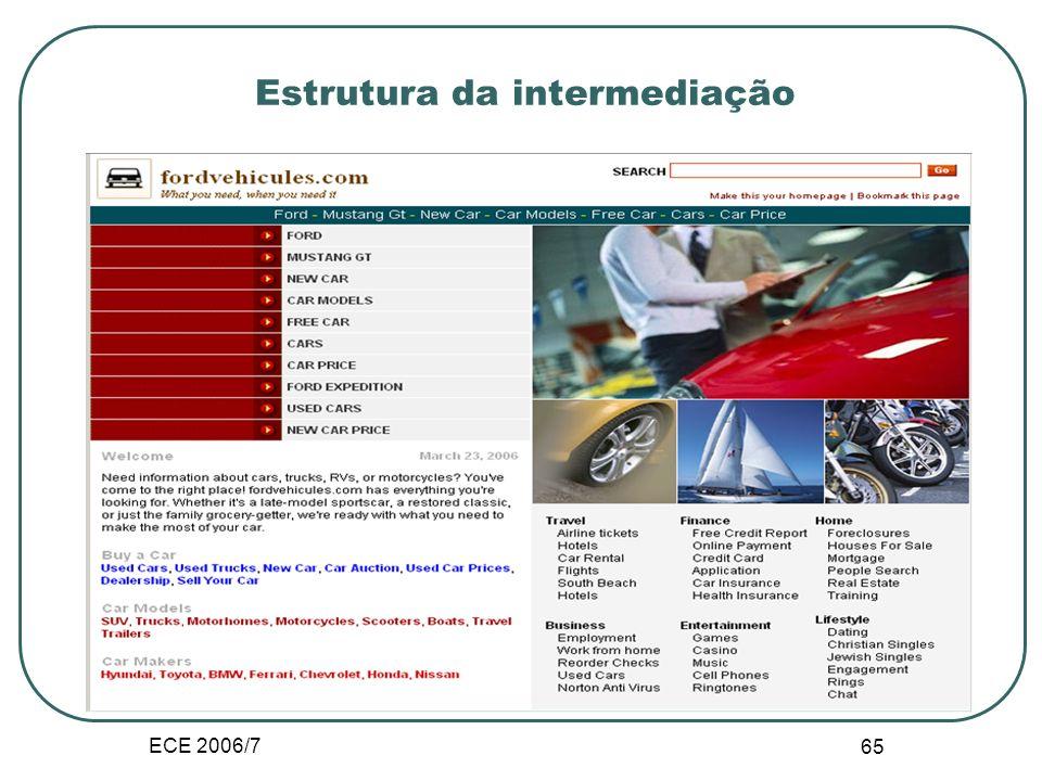 ECE 2006/7 64 Estrutura da intermediação Mercado electrónico Os custos de procura para o consumidor são reduzidos Consumidores compram produtos a meno