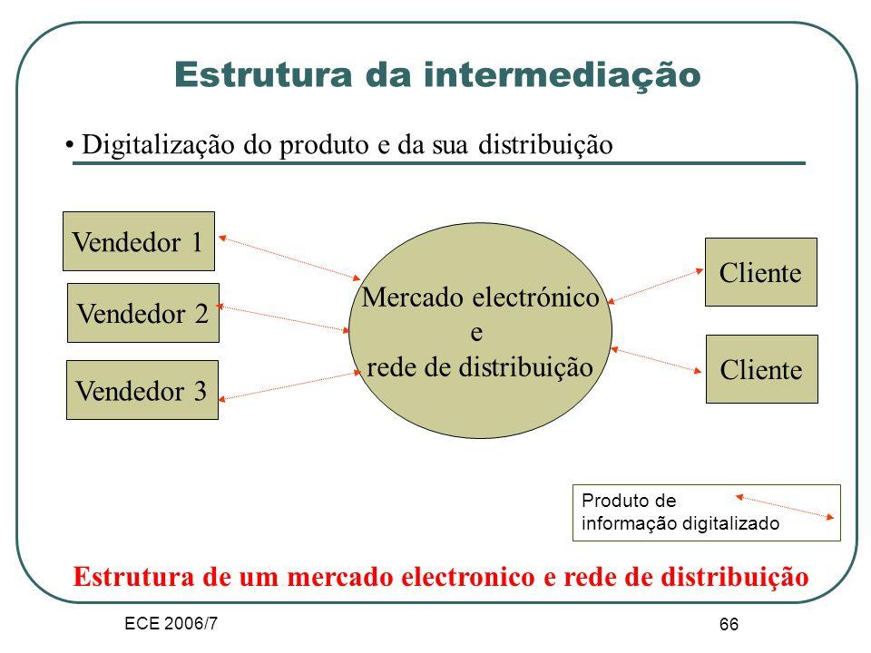 ECE 2006/7 65 Estrutura da intermediação
