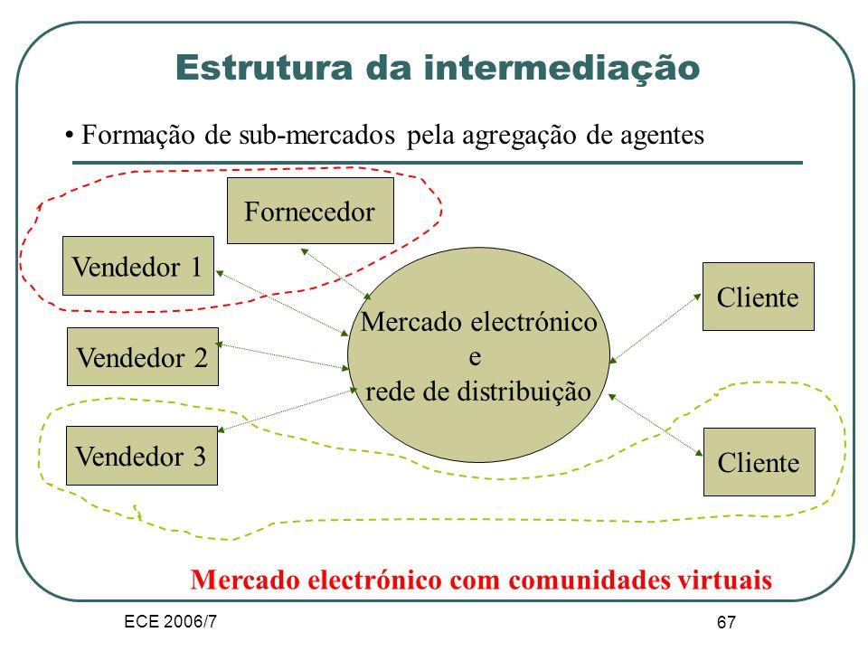ECE 2006/7 66 Estrutura da intermediação Vendedor 1 Vendedor 2 Vendedor 3 Mercado electrónico e rede de distribuição Cliente Produto de informação digitalizado Digitalização do produto e da sua distribuição Estrutura de um mercado electronico e rede de distribuição