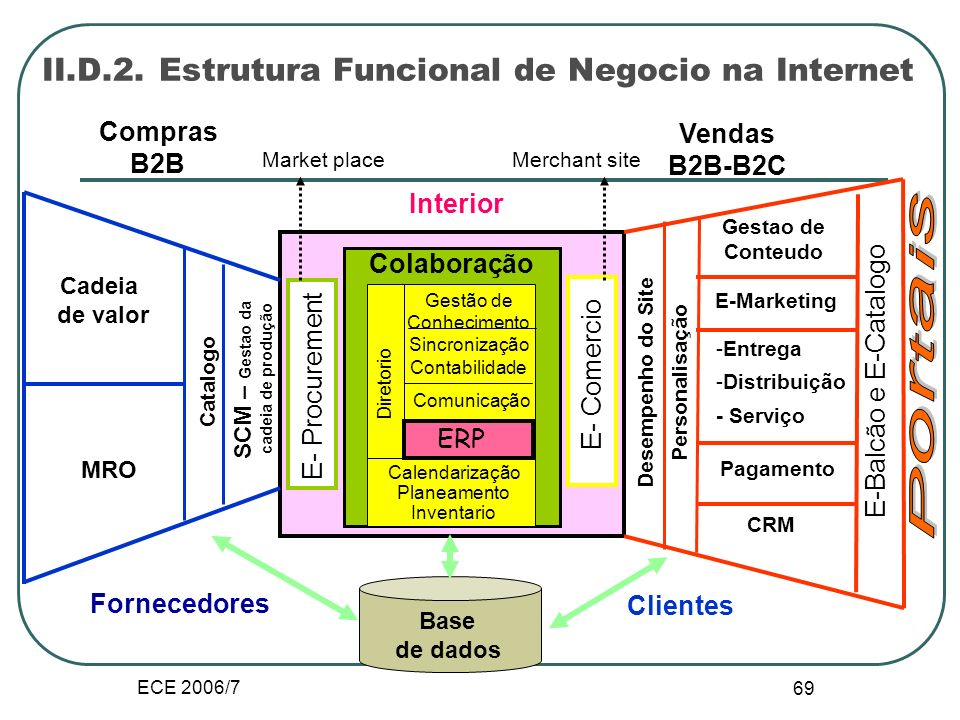 ECE 2006/7 68 II. D. Mutações na organização 1.Organizações centradas na Internet Fornecedores Serviços financeiros Distribuidores Logistica Extranet