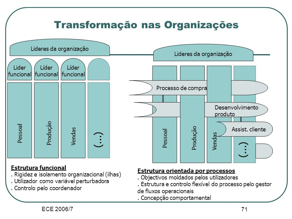 ECE 2006/7 70 II.D.3. Modificação nas Estruturas Modificações no Trabalho Tarefas mediadas por TICs Modificação das formas de participação dos individ