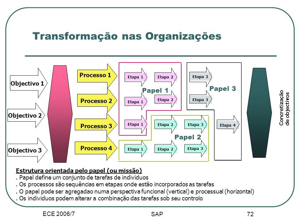 ECE 2006/7 71 Transformação nas Organizações Lider funcional Lideres da organização Pessoal Produção Vendas Líder funcional Líder funcional (...) Estr