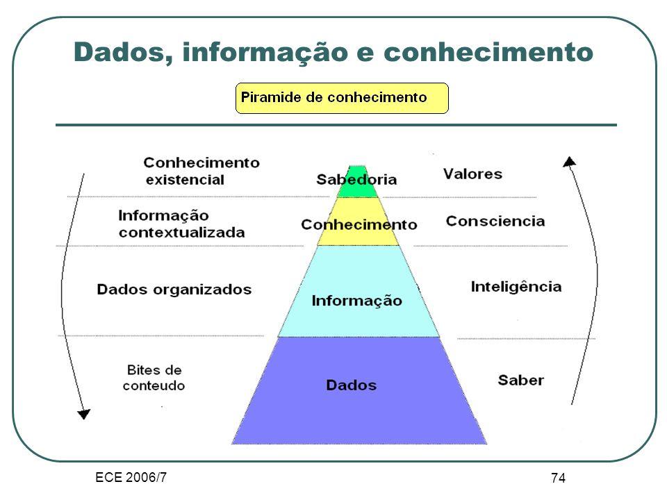 ECE 2006/7 73 II.E. Teorias da informação e da direcção Dados, informação e conhecimento Informação sintática e semântica, Conhecimento explicito e tá