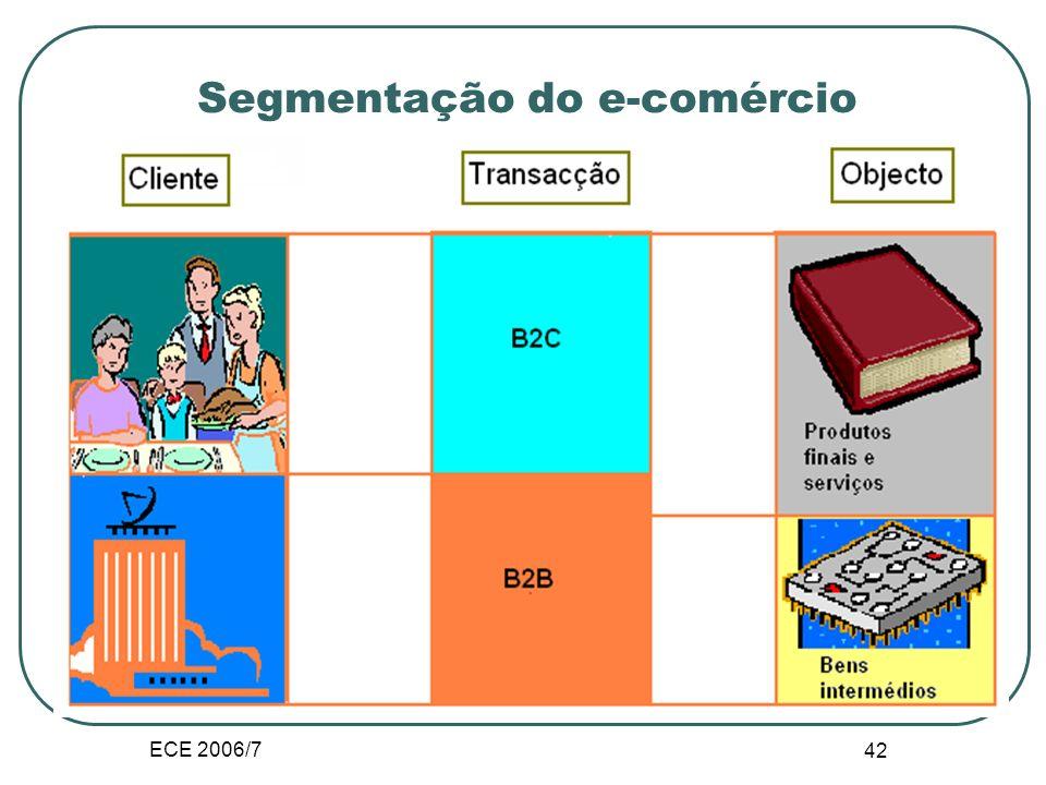 ECE 2006/7 41 Definições Todas as definições do comercio electronico estão centradas em três componentes chave: 1. actividade transaccional; 2. as apl