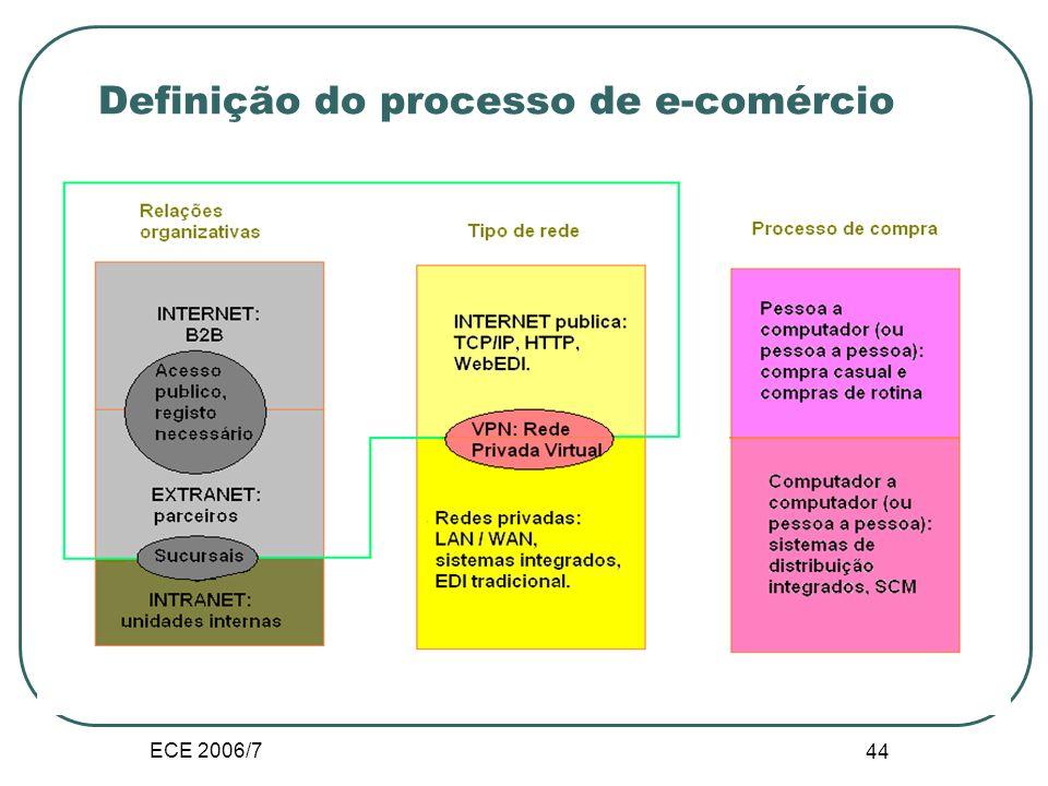 ECE 2006/7 43 E-comércio pela utilização final
