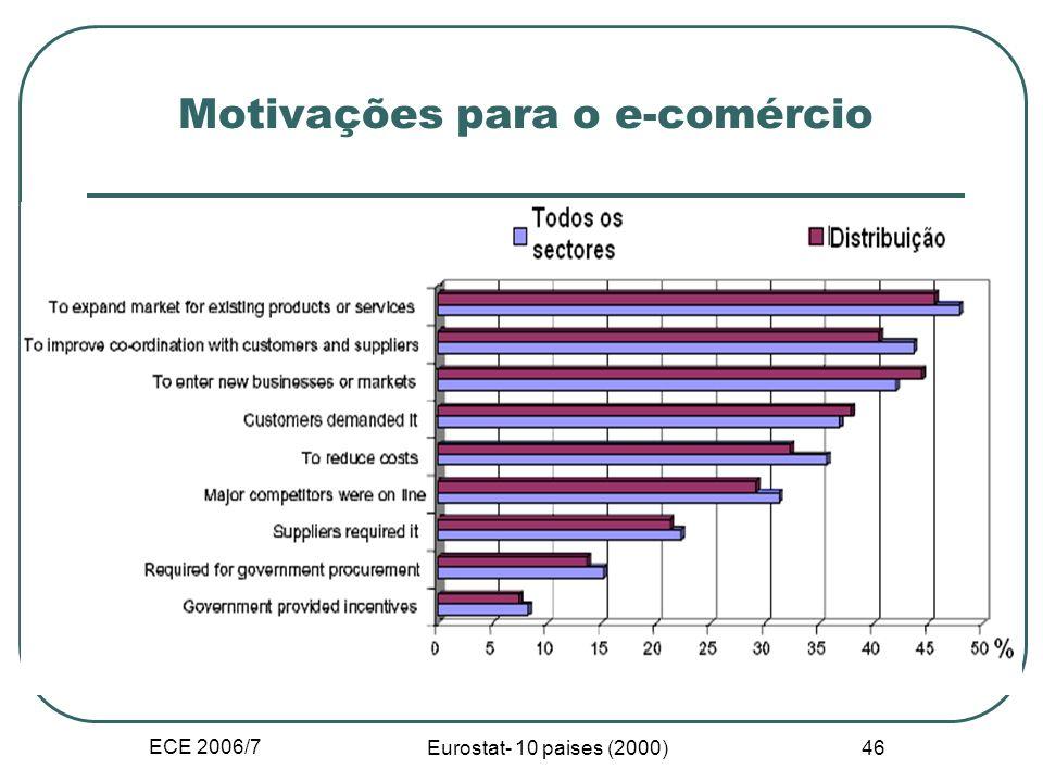 ECE 2006/7 45 Questões sobre as definições Comércio electrónico tradicional e Internet Comerciais e sociais Medição e indicadores de C.E. Inibidores e