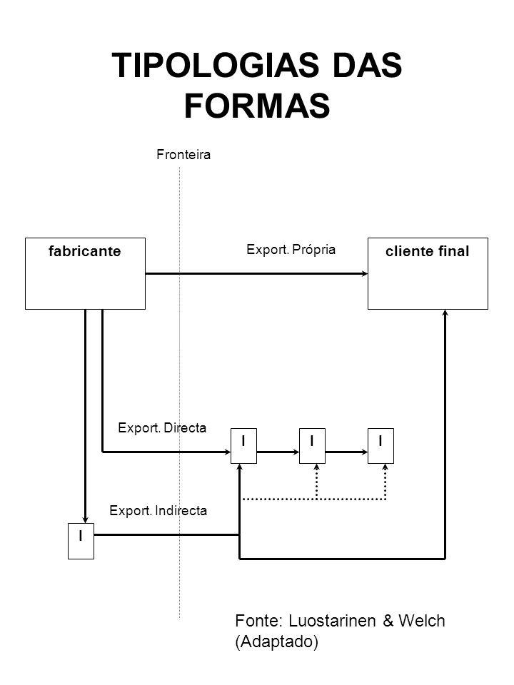 TIPOLOGIAS DAS FORMAS cliente finalfabricante Export. Própria Fronteira I III Export. Directa Export. Indirecta Fonte: Luostarinen & Welch (Adaptado)