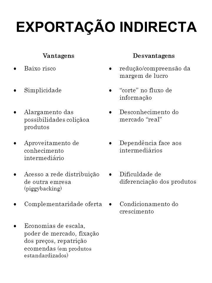 EXPORTAÇÃO INDIRECTA VantagensDesvantagens Baixo risco redução/compreensão da margem de lucro Simplicidade corte no fluxo de informação Alargamento da