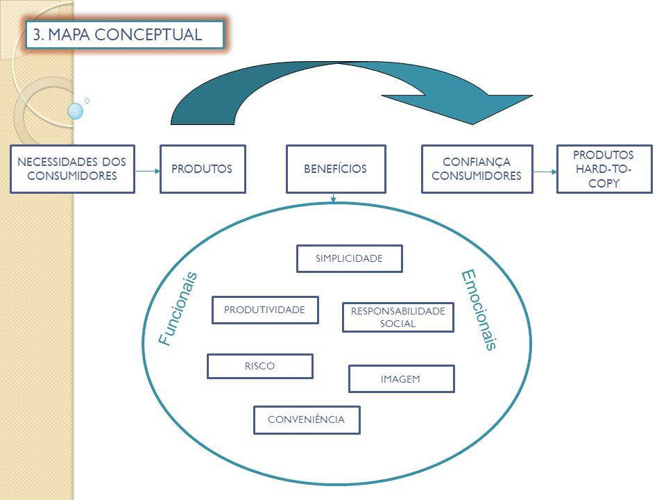 CONVENIÊNCIA SIMPLICIDADE PRODUTIVIDADE RISCO IMAGEM RESPONSABILIDADE SOCIAL CONFIANÇA CONSUMIDORES BENEFÍCIOS PRODUTOS HARD-TO- COPY PRODUTOS NECESSIDADES DOS CONSUMIDORES Funcionais Emocionais 3.