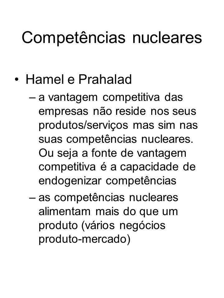 Competências nucleares Hamel e Prahalad –a vantagem competitiva das empresas não reside nos seus produtos/serviços mas sim nas suas competências nucle