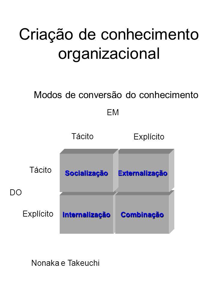 Criação de conhecimento organizacional InternalizaçãoCombinação Tácito Explícito Tácito Explícito DO EM ExternalizaçãoSocialização Modos de conversão
