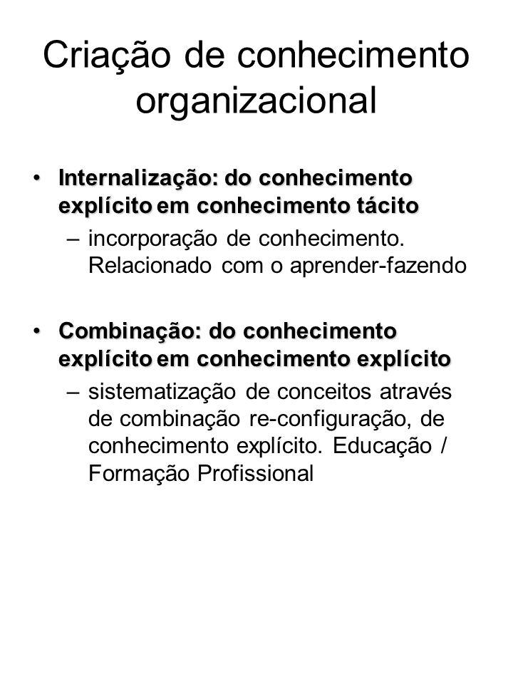 Internalização: do conhecimento explícito em conhecimento tácitoInternalização: do conhecimento explícito em conhecimento tácito –incorporação de conh