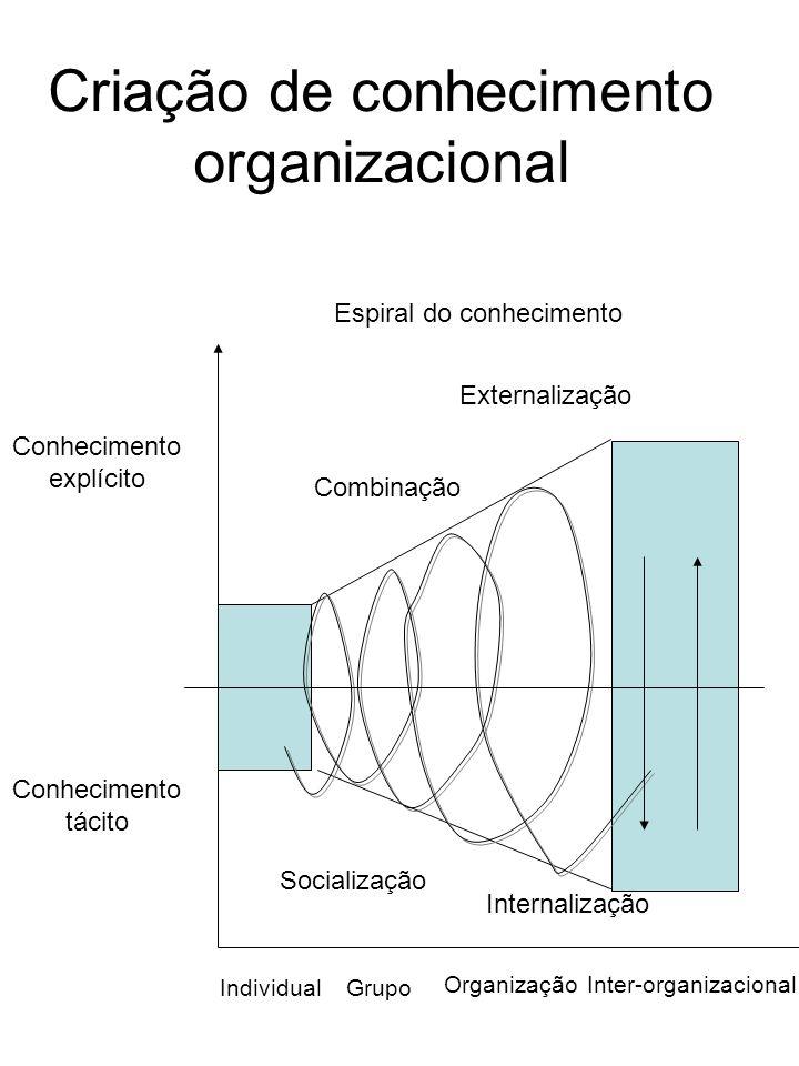 Conhecimento tácito Conhecimento explícito IndividualGrupo OrganizaçãoInter-organizacional Socialização Internalização Combinação Externalização Espir