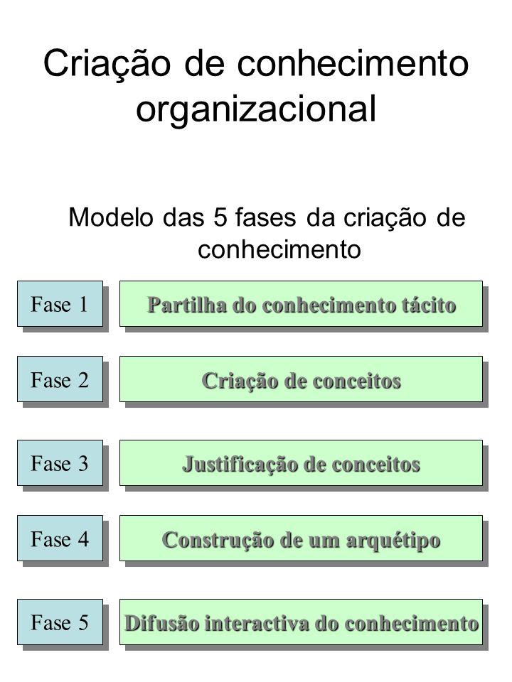 Criação de conhecimento organizacional Partilha do conhecimento tácito Criação de conceitos Justificação de conceitos Construção de um arquétipo Difus