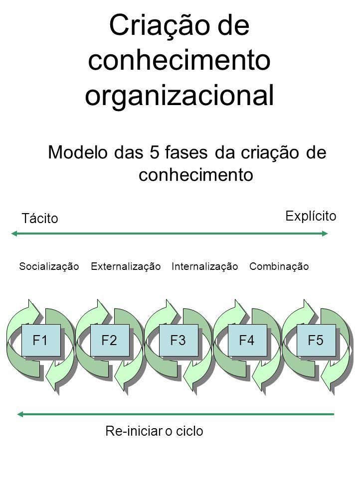 Modelo das 5 fases da criação de conhecimento F1 F2 F3 F4 F5 SocializaçãoExternalizaçãoInternalizaçãoCombinação Tácito Explícito Re-iniciar o ciclo