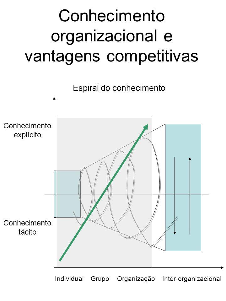 Conhecimento organizacional e vantagens competitivas Conhecimento tácito Conhecimento explícito IndividualGrupoOrganizaçãoInter-organizacional Espiral