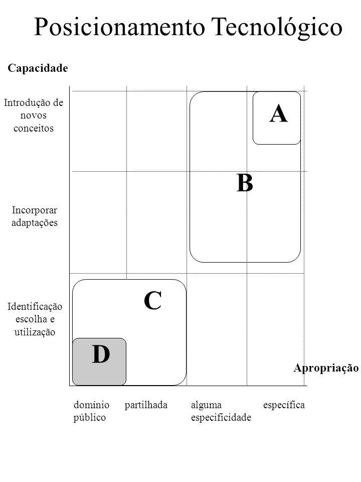 Posicionamento Tecnológico Introdução de novos conceitos Incorporar adaptações Identificação escolha e utilização domínio público partilhadaalguma esp
