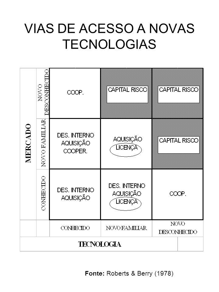 VIAS DE ACESSO A NOVAS TECNOLOGIAS Fonte: Roberts & Berry (1978)