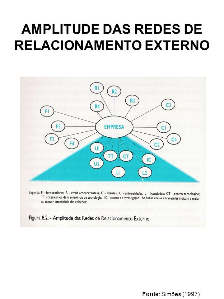 AMPLITUDE DAS REDES DE RELACIONAMENTO EXTERNO Fonte: Simões (1997)