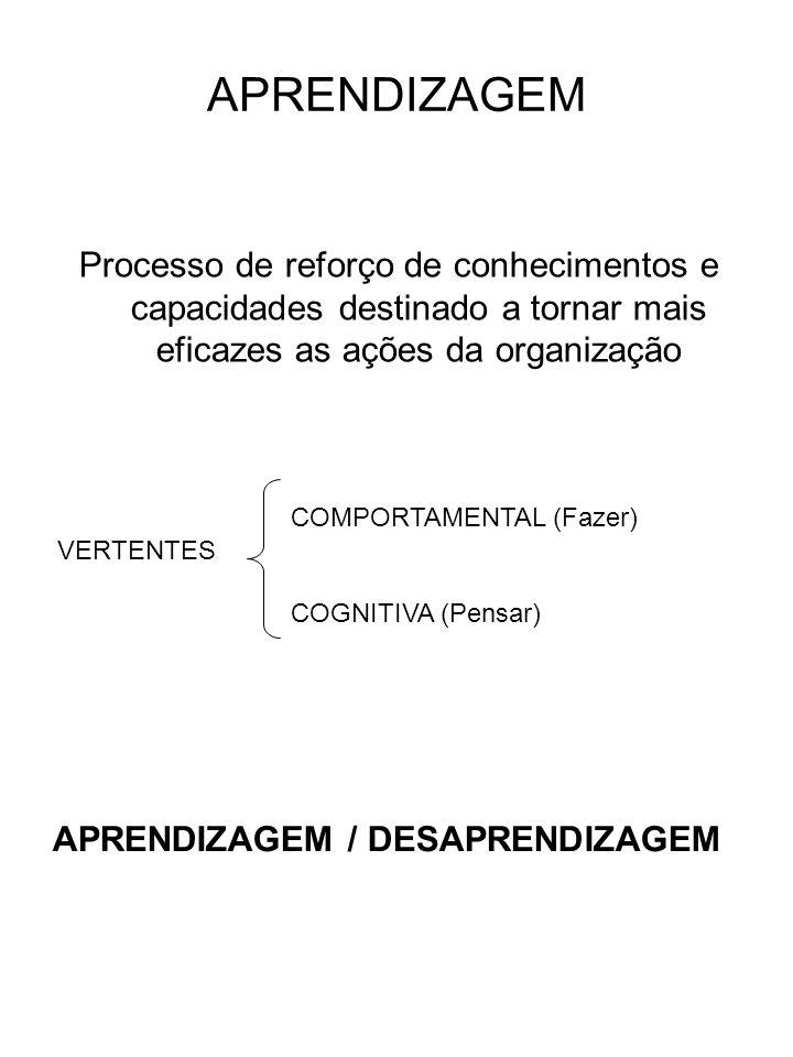 APRENDIZAGEM Processo de reforço de conhecimentos e capacidades destinado a tornar mais eficazes as ações da organização VERTENTES COMPORTAMENTAL (Faz